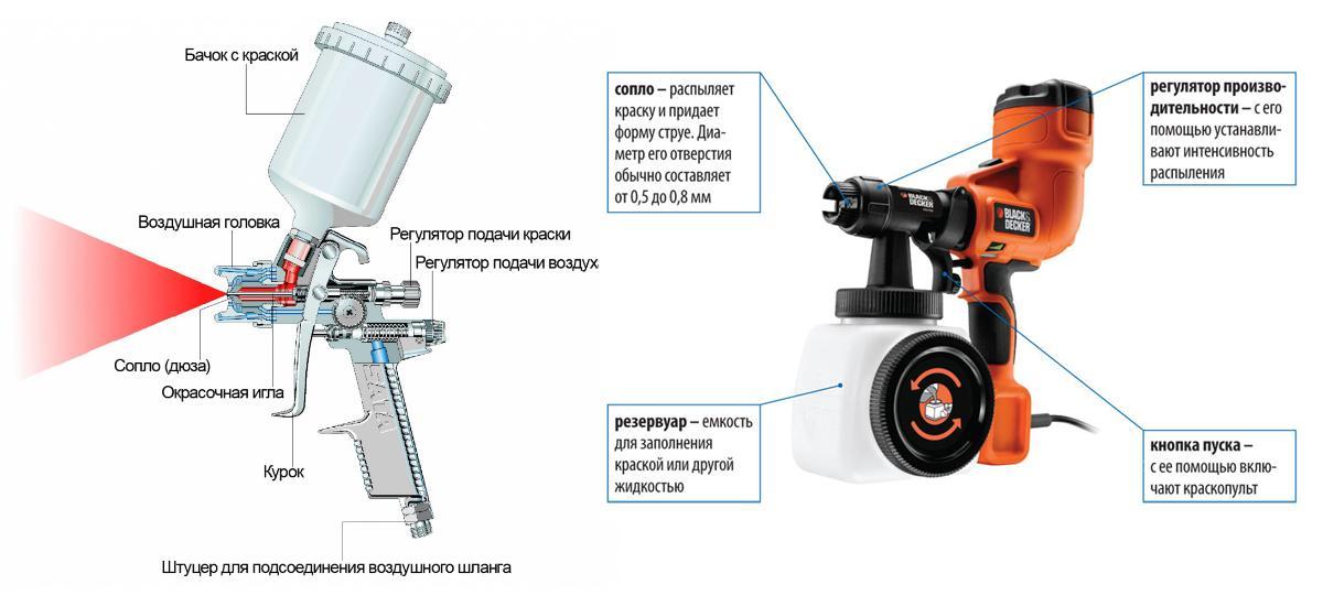 Конструкция пульверизатора