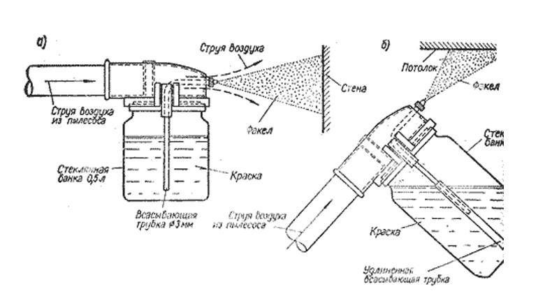 Принцип работы воздушного распылителя
